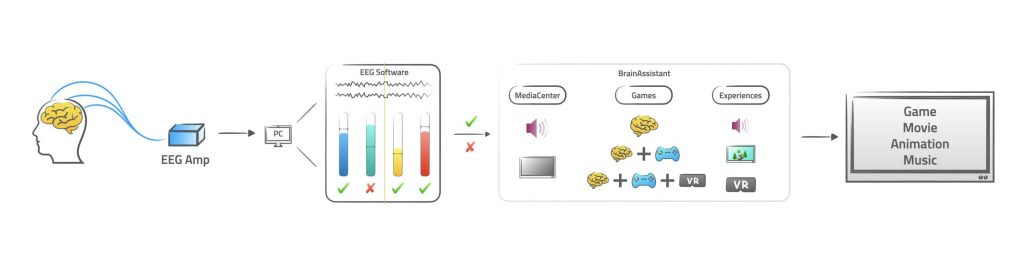 Funktion BrainAssistant by brainboost